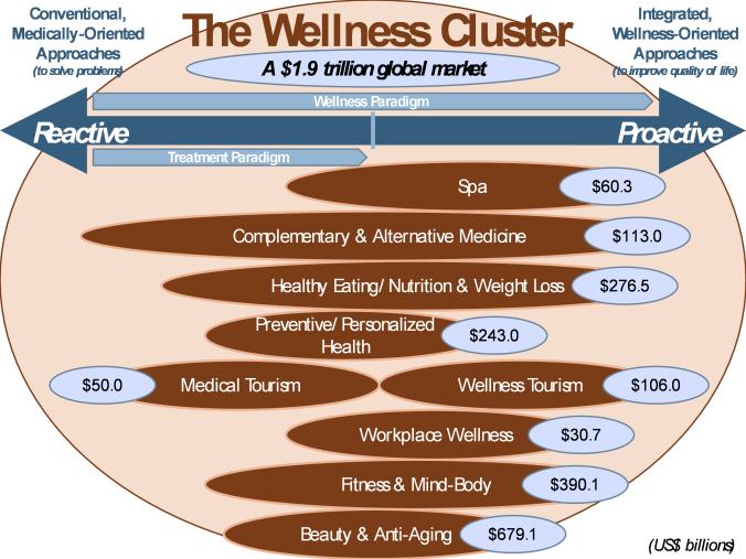 Wellness shift
